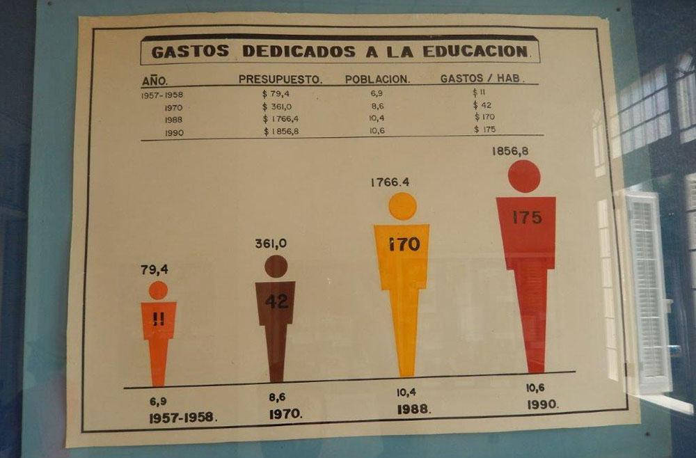 Evolução dos números, em Havana, Cuba - Foto: Antonio e André